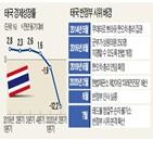 태국,시위대,왕실,군부,시위,국왕,사태,정부,국민,정권