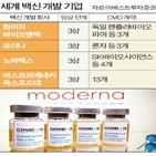 백신,정부,일본,확보,한국,물량,코로나19,개발,접종,미국