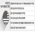 미국,바이든,아메리칸,바이,대선,정책,기업,공약,제품,당선인