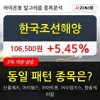 기관,한국조선해양,순매매량,외국인