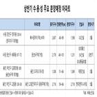 수원,분양,예정,아파트,용인,성남,상승