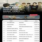 케이팝,뮤직비디오,기록,레이더,방탄소년단