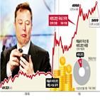 비트코인,테슬라,암호화폐,기업,자산,투자,머스크,시장,거래,글로벌