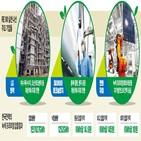 재생에너지,기업,녹색,프리미엄,생산,태양광,전기,참여,공장