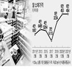 정부,생산량,쌀값,지난해,수매,장마,가격