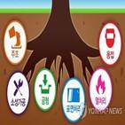 뿌리기업,지원,과제