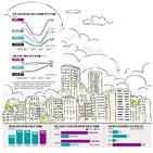 부동산,지식산업센터,수익형,지난해,상가,상업,코로나19,꼬마빌딩,거래,빌딩