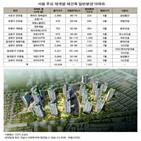 전용면,공급,지하철,예정,서울,이용,재개발