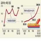 중국,운임,벌크선,작년,컨테이너선,수입,계약,철광석