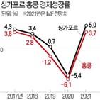 홍콩,싱가포르,성장률,지난해,코로나19,중국,경제