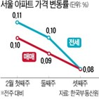 서울,아파트,상승폭,현금청산,상승률,공공시행,영향,대책