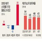 감소,소득,근로소득,사업소득,전년,동기,지출,대비,악화