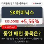 기관,SK하이닉스,순매매량,주가
