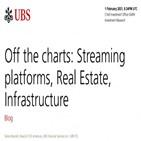 인프라,미국,플랫폼,스트리밍,부동산,코로나19,투자