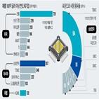 반도체,삼성전자,생산,기업,미국,공장,최근,반도체산업