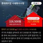 기관,순매수,업황,롯데케미칼,기사