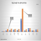 가격,지난해,재료,한국물가정보