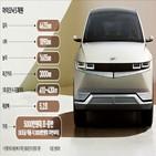 충전,모델,공간,전기차,롱레인지,아이오닉,등급,적용,차량,현대차