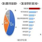 가장,확산,국내기업,환경,국내,26.7,기업