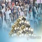 사회보장세,도입,인상,조세,보험료,효율비용,설정,격차