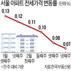 아파트,서울,전셋값,상승폭,상승률,위주,강동구