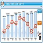 일자리,증가,감소,임금근로,영향,공공행정,제조업,정부