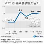 올해,성장률,전망,한은,기존,내년,수출,소비,전망치