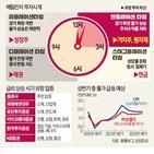 상승,인플레이션,금리,미국,물가,에너지,업종,가격,중심