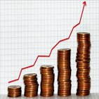 인플레이션,상승,가격,원자재,발생,우려,물가,수요,경제