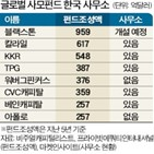 국내,글로벌,세금,투자,거래,사무소,한국사무소