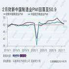 중국,제조업,경기,전망치
