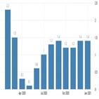 파월,고용,의장,상승,작년,인플레이션,회복