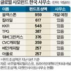 글로벌,국내,한국사무소,사무소,세금,투자,거래,역할,한국,문제