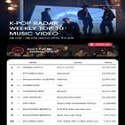 케이팝,레이더,차트,기록,샤이니,뮤직비디오