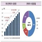 부담,바디프랜드,한국기업평가,성장,안마의자