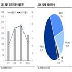 매출,대원제약,성장세,지난해,올해,진천