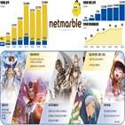 출시,넷마블,신작,흥행,기업,게임,분기,상장,영업이익,가치