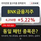 금융지주,기관,순매매량