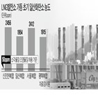 발전소,오염물질,대책,가동,배출,일산화탄소,질소산화물,저감,초기,미세먼지