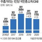 작년,한국,국민소득,발표,대만