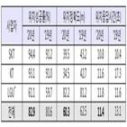 위치정보,단말기,제공,와이파이,위치,방식