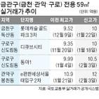 서울,아파트,10억,전용,거래,지역