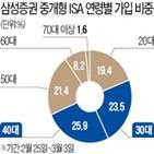 삼성증권,중개,배당소득세,계좌,가입