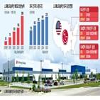 배터리,공장,미국,전기차,LG,규모,시장,LG에너지솔루션,투자,공급