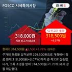 순매수,외국인,최근,POSCO,기사