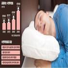 수면무호흡증,환자,증상,정도,질환,폐쇄성,호소,위험,치료,결과