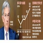 금리,국채,만기,상승,국고채,포인트,수익률