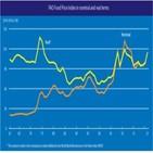 상승,전월,가격,곡물,세계식량가격지수,세계,설탕
