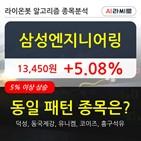 삼성엔지니어링,기관,순매매량,기사,수준