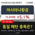 아시아나항공,기관,000주,순매매량